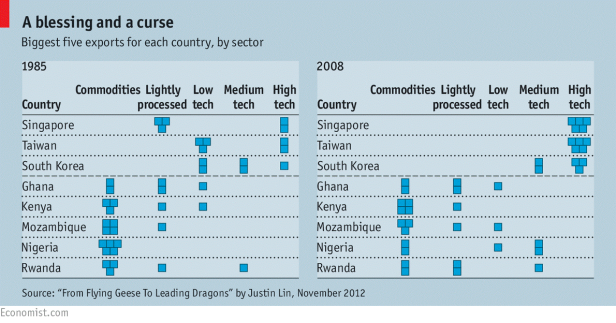 a blessing and a curse_the economist