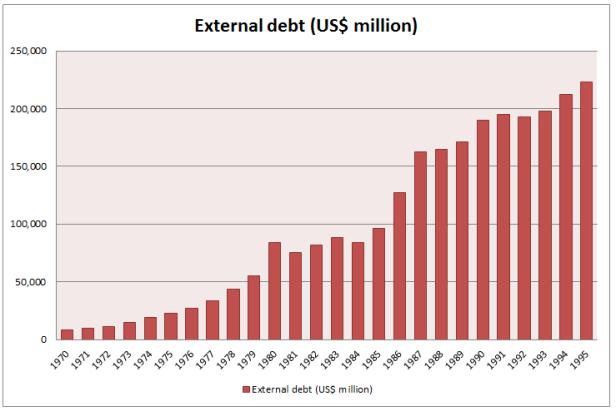 External debt sub-Saharan Africa