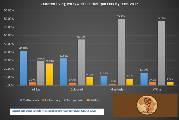 children with_out parents by race 2012