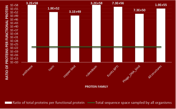 density-of-protein-families-in-protein-sequence-space