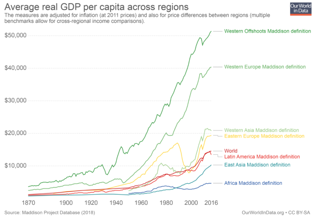 Figure 1_average GDP per capita across regions_Roser 2018