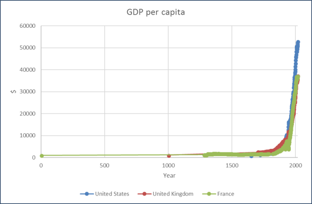 Figure 2 GDP per capita historically