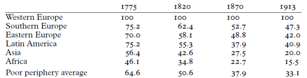 Figure 3 the great divergence_income per capita gaps 1775_1913_Williamson 2008_359