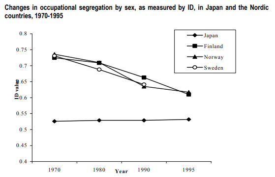 Changes in occupational segregation by sex, as measured by ID, in Japan and the Nordic  countries, 1970-1995  0.75  0.55  O .45  1970  1980  1990  J apan  F in land  N O rway  1995