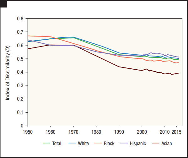 o  0  0.8  0.7  0.6  0.5  0.4  0.3  0.2  0.1  1950  1960  — Total  1970  — White  1980  — Black  2000  1990  — Hispanic  2010 2015  — Asian